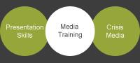 Presentation Skills Programmes